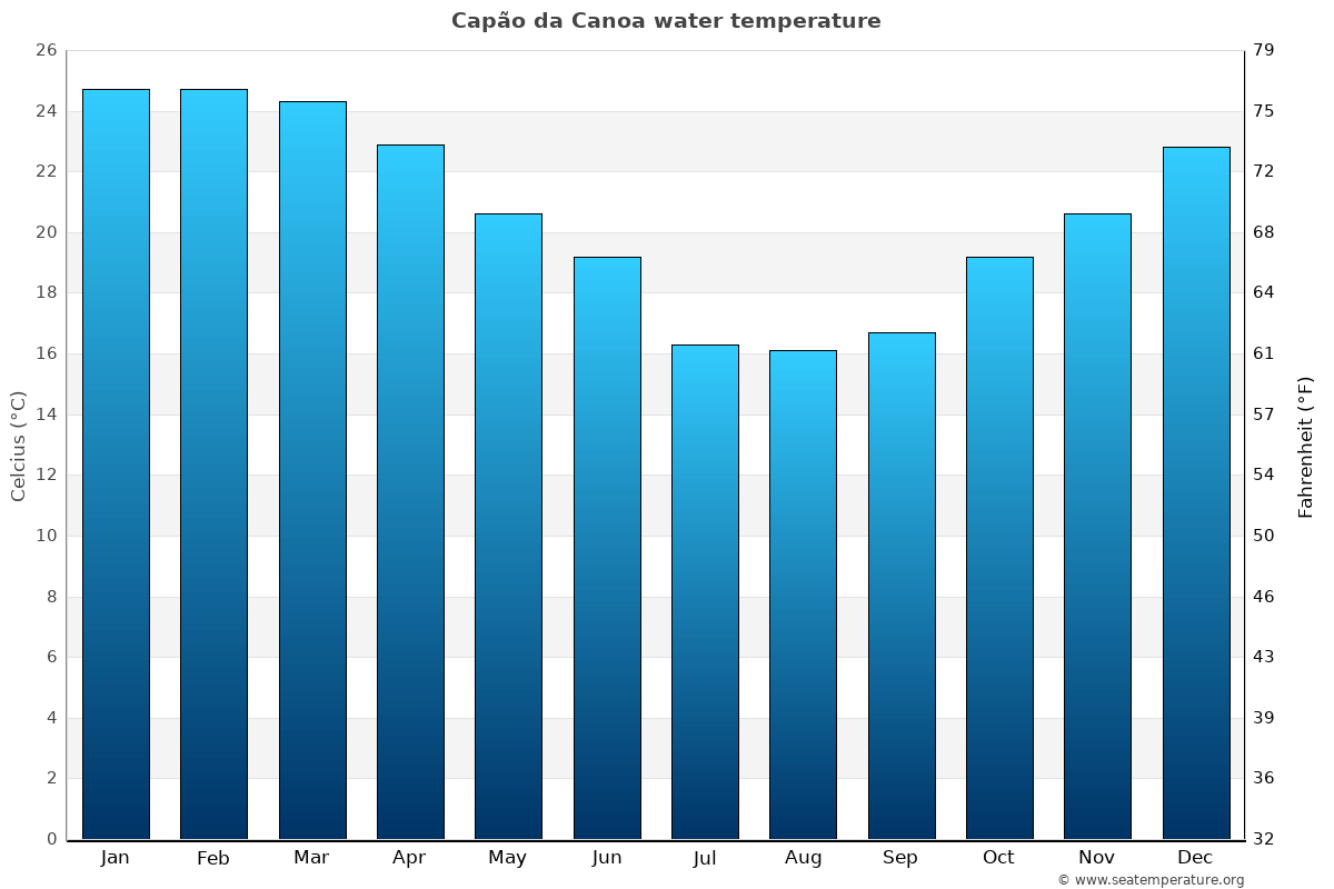 Capão da Canoa average water temperatures