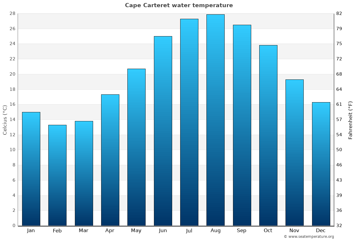 Cape Carteret average water temperatures