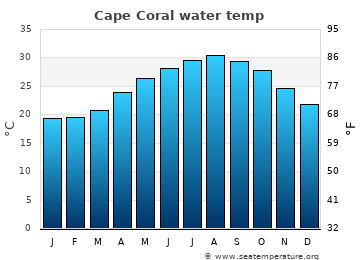 Cape Coral average sea temperature chart