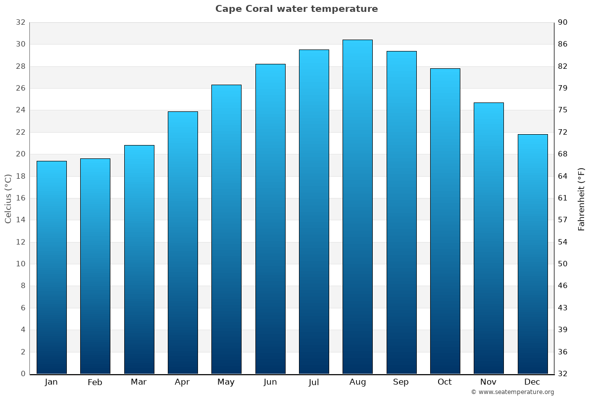 Cape Coral average water temperatures