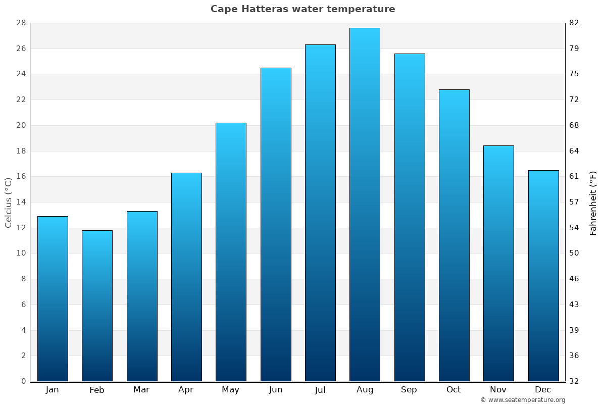 Cape Hatteras average water temperatures