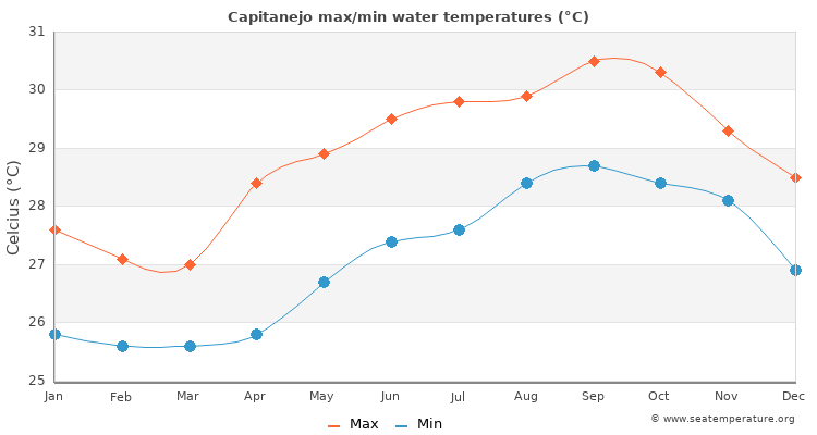 Capitanejo average maximum / minimum water temperatures