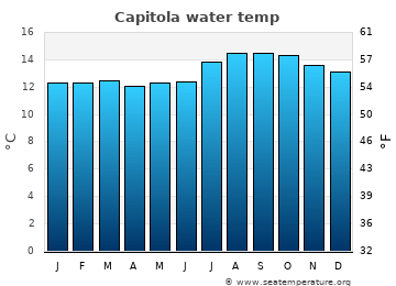 Capitola average sea temperature chart