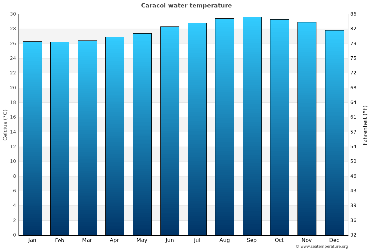 Caracol average water temperatures