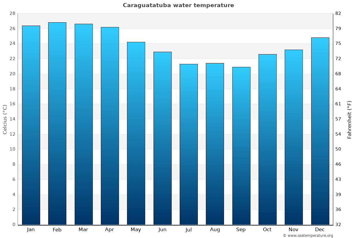Caraguatatuba average water temperatures