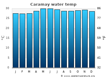 Caramay average sea temperature chart