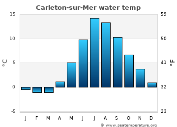 Carleton-sur-Mer average water temp