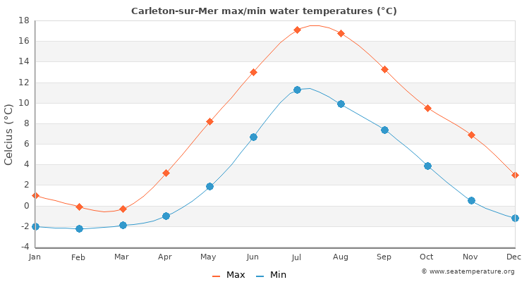 Carleton-sur-Mer average maximum / minimum water temperatures