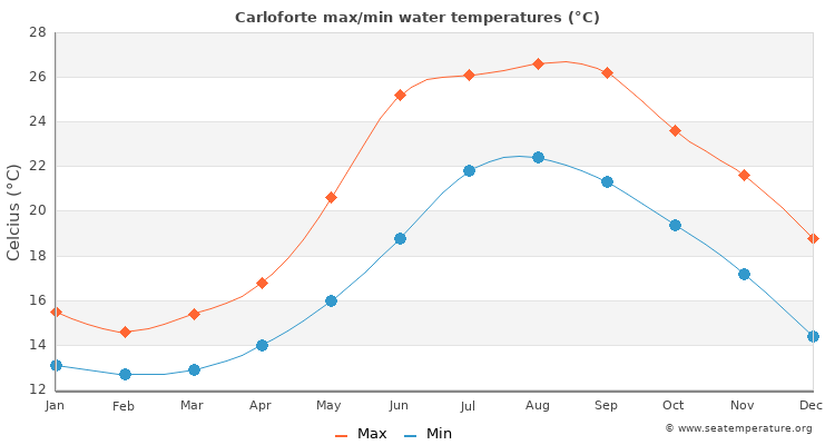 Carloforte average maximum / minimum water temperatures