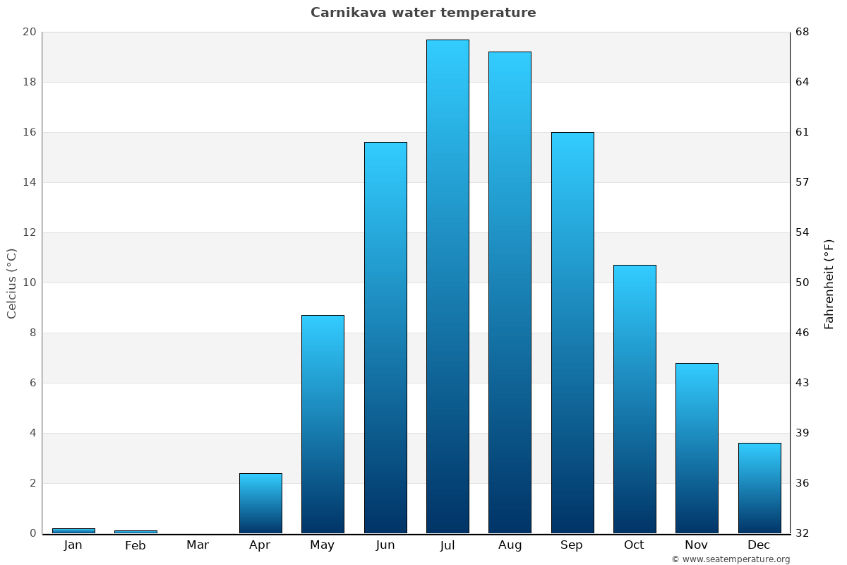 Carnikava average water temperatures