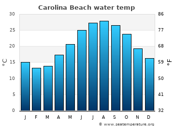Carolina Beach average sea temperature chart