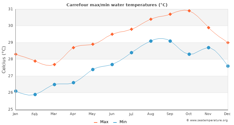 Carrefour average maximum / minimum water temperatures