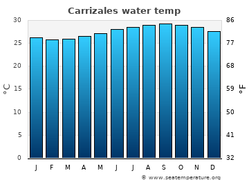 Carrizales average sea temperature chart
