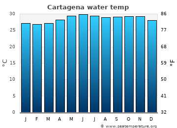 Cartagena average sea temperature chart