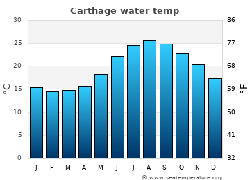 Carthage average sea temperature chart