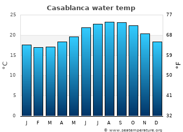 Casablanca average sea temperature chart