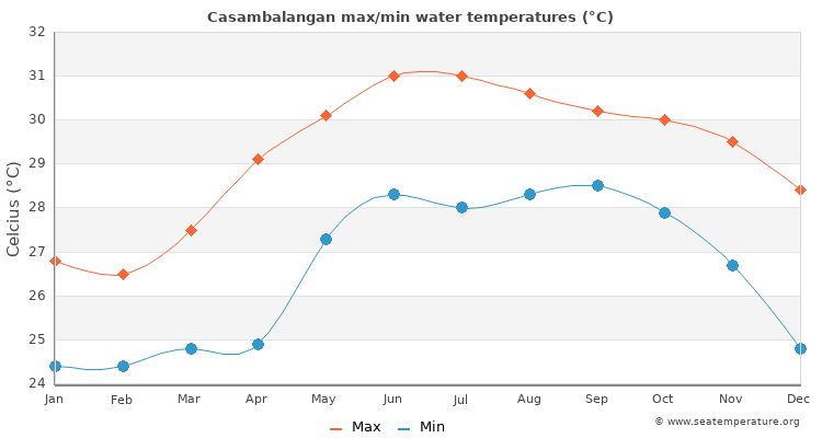 Casambalangan average maximum / minimum water temperatures