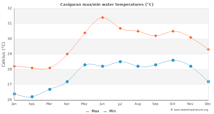 Casiguran average maximum / minimum water temperatures