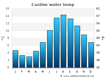 Castine average sea temperature chart