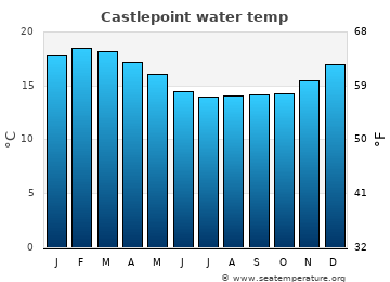 Castlepoint average sea temperature chart