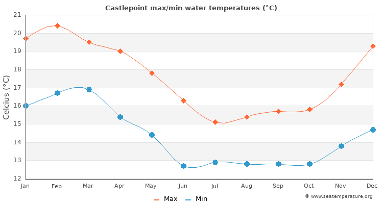 Castlepoint average maximum / minimum water temperatures