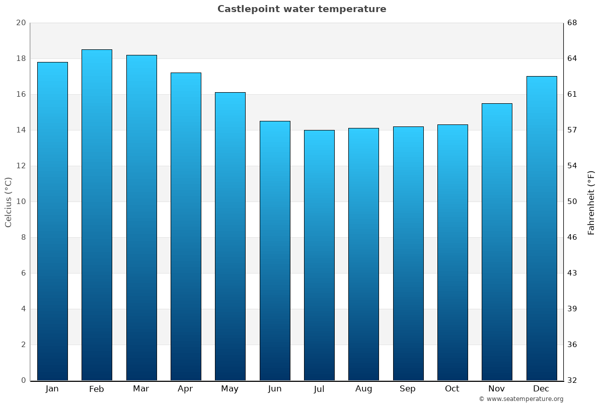 Castlepoint average water temperatures