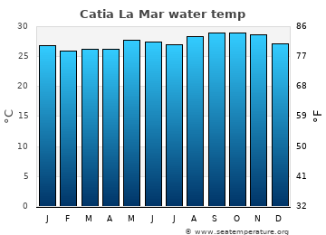Catia La Mar average sea temperature chart