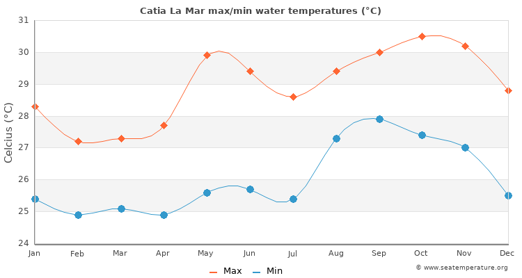 Catia La Mar average maximum / minimum water temperatures