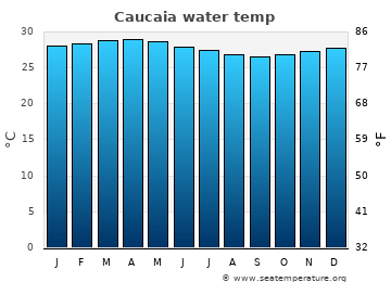 Caucaia average sea temperature chart