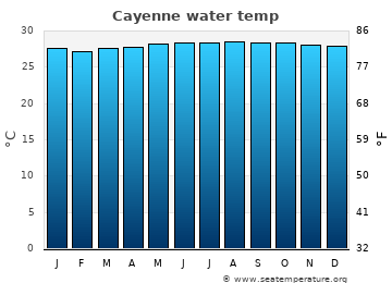 Cayenne average sea temperature chart
