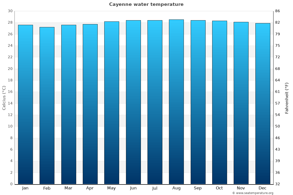 Cayenne average water temperatures