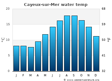 Cayeux-sur-Mer average sea temperature chart
