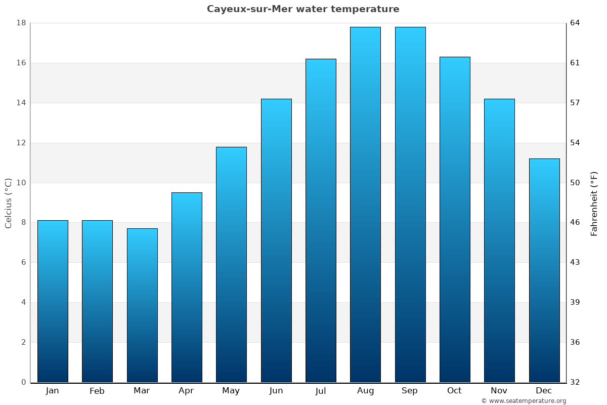 Cayeux-sur-Mer average water temperatures