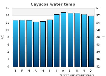 Cayucos average sea temperature chart