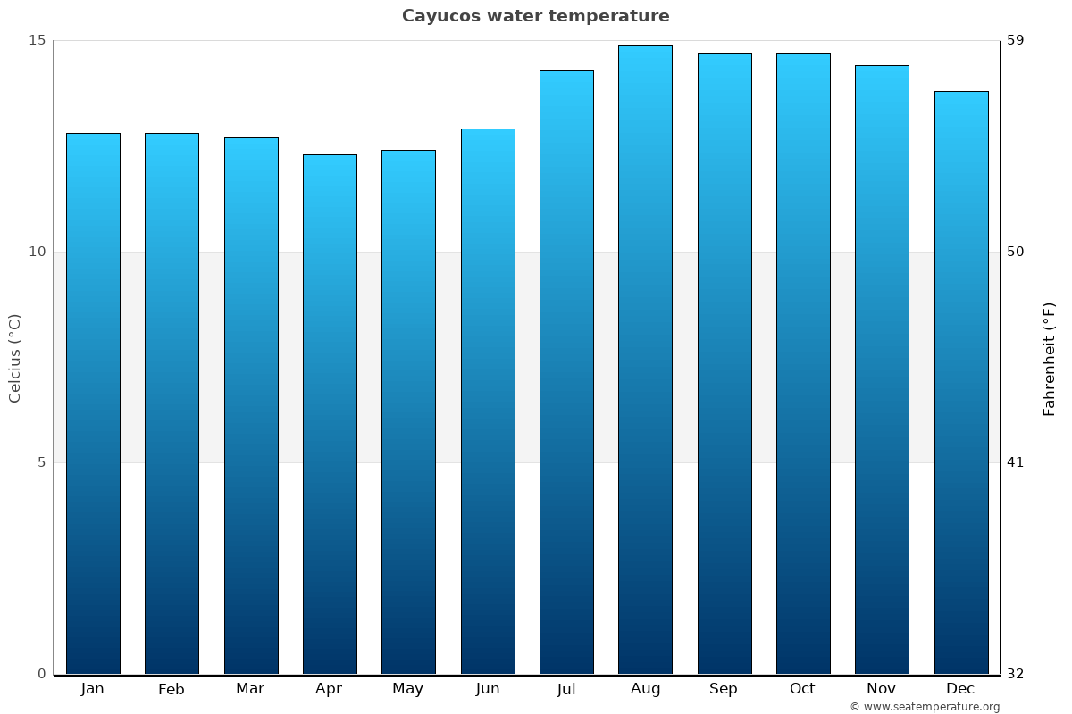 Cayucos average water temperatures
