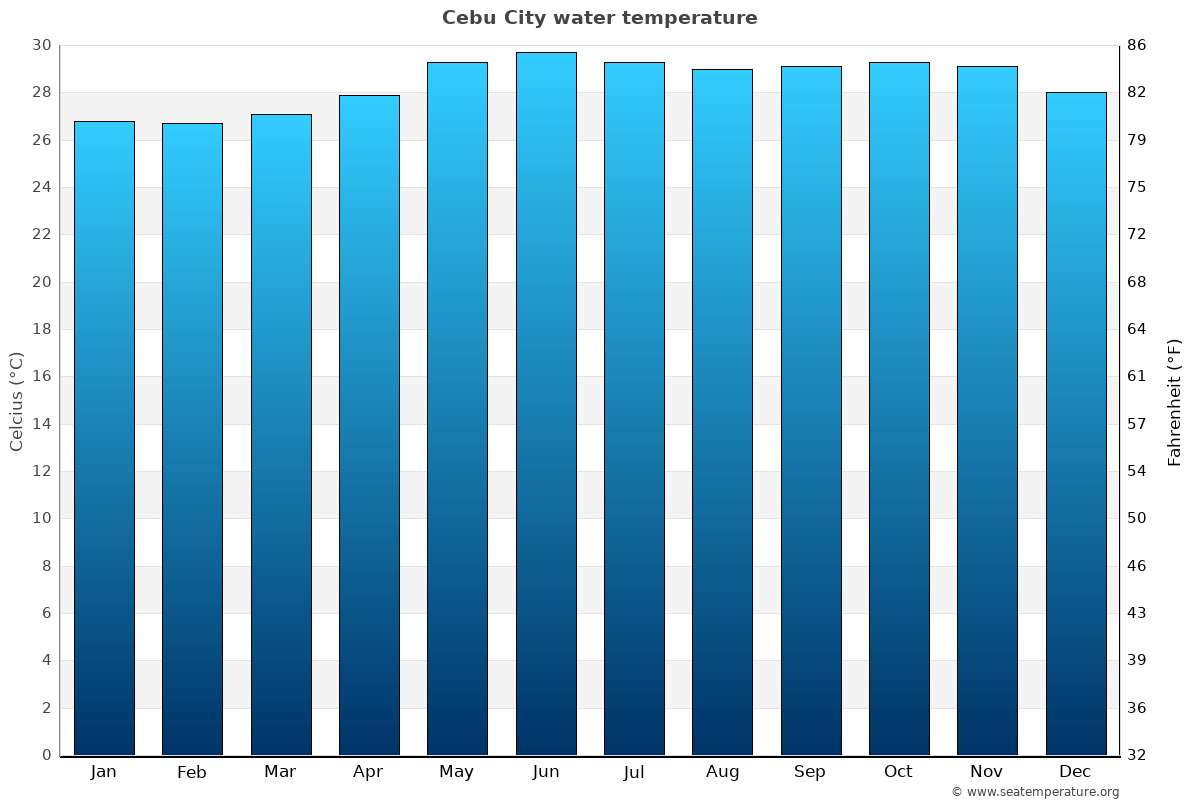Cebu City average water temperatures