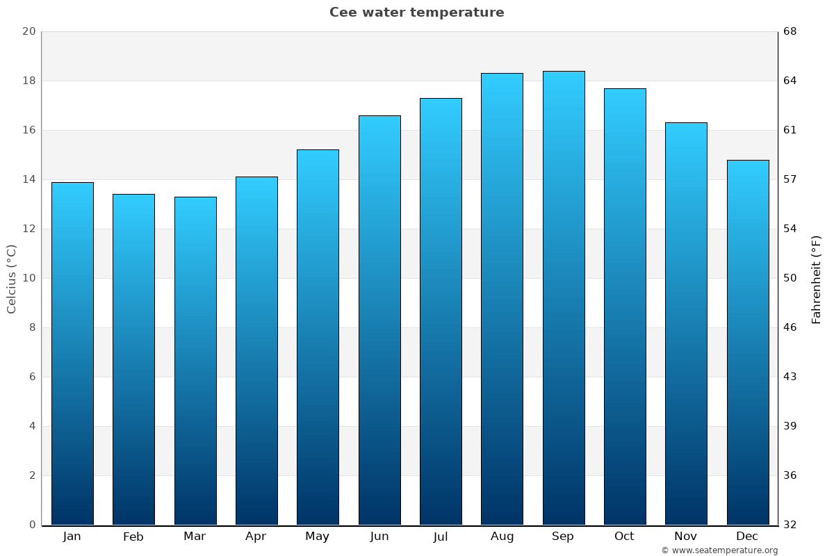 Cee average water temperatures