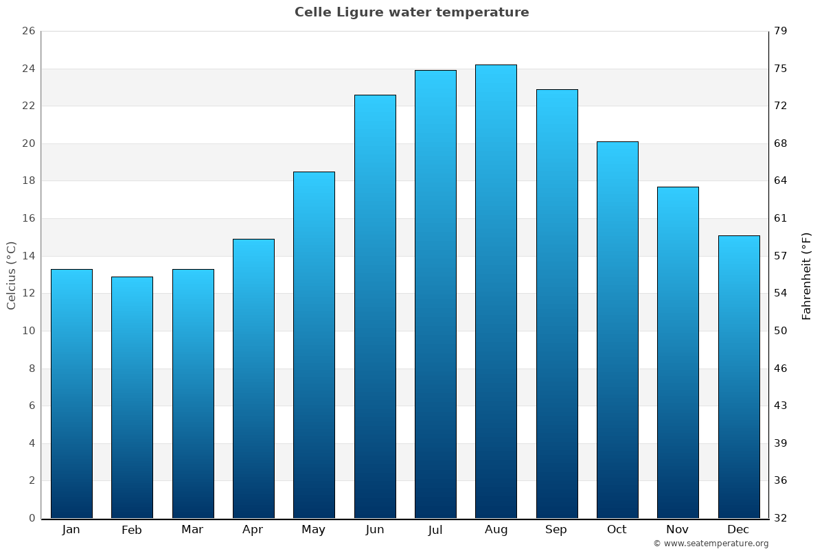 Celle Ligure average water temperatures