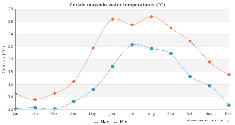 Ceriale average maximum / minimum water temperatures