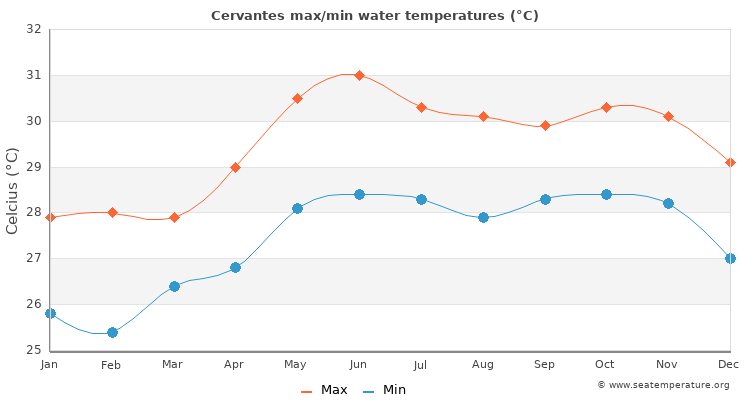 Cervantes average maximum / minimum water temperatures