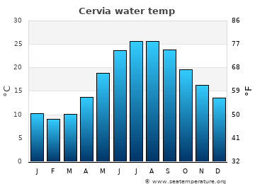 Cervia average sea temperature chart