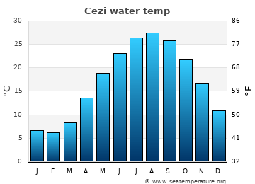 Cezi average sea temperature chart