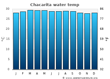 Chacarita average sea temperature chart
