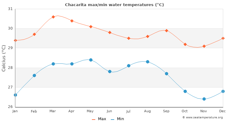Chacarita average maximum / minimum water temperatures