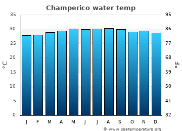 Champerico average sea sea_temperature chart