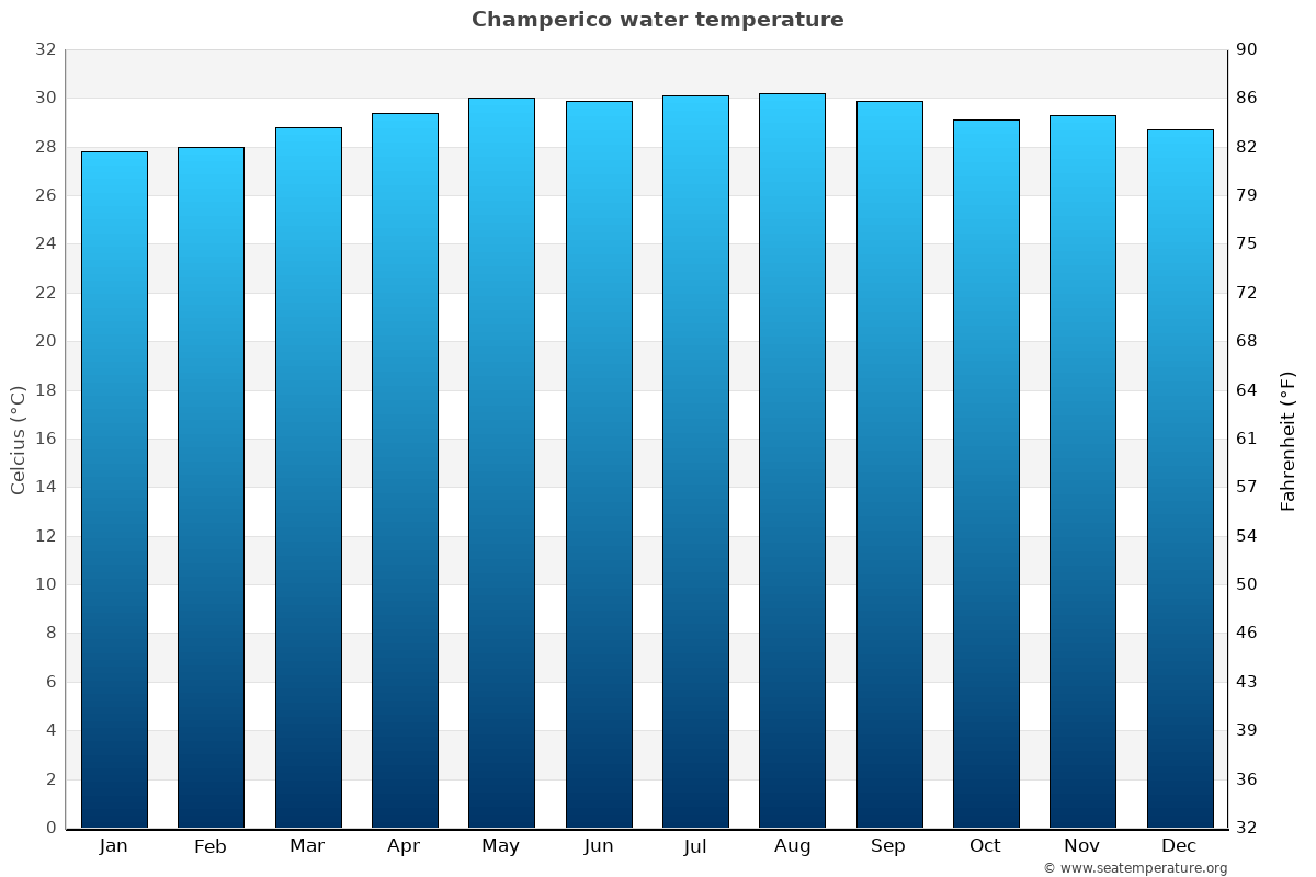 Champerico average water temperatures