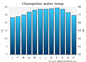 Champotón average sea temperature chart