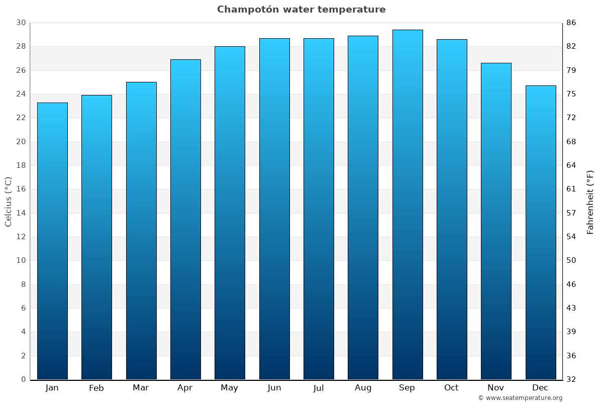 Champotón average water temperatures