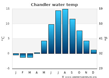 Chandler average sea temperature chart