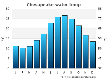 Chesapeake average water temp